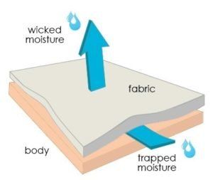 moisture-wicking-technology-image